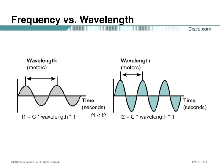 Frequency vs. Wavelength