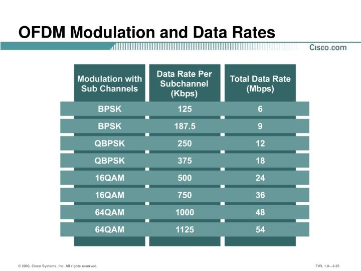 OFDM Modulation and Data Rates