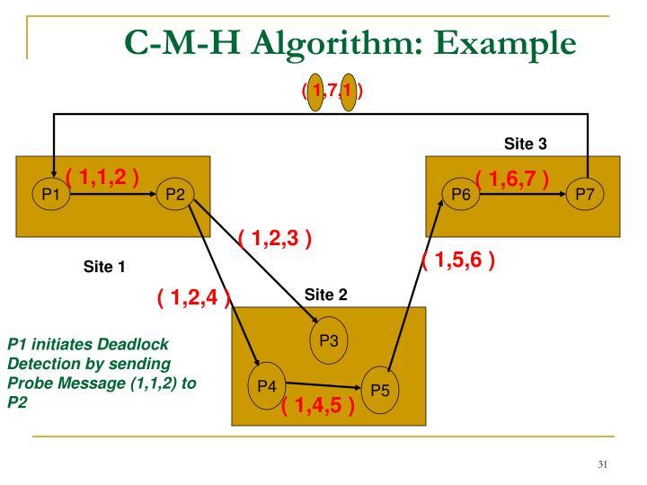 C-M-H Algorithm: Example