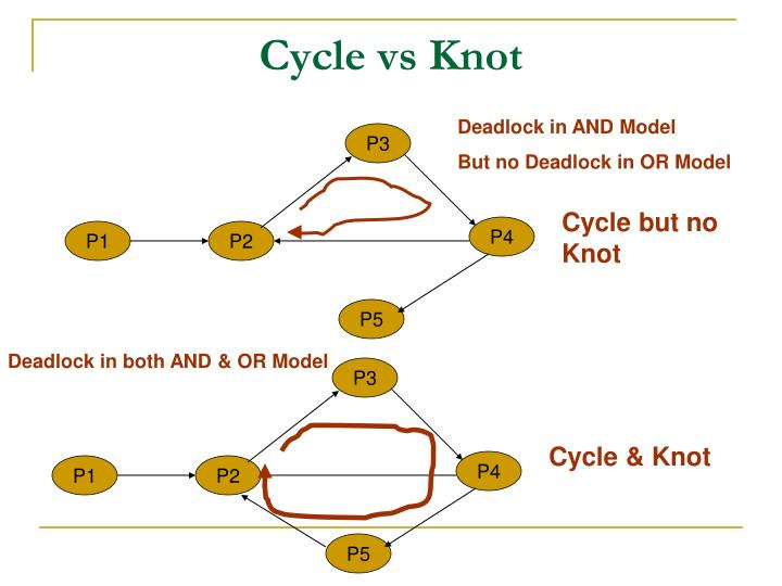 Cycle vs Knot