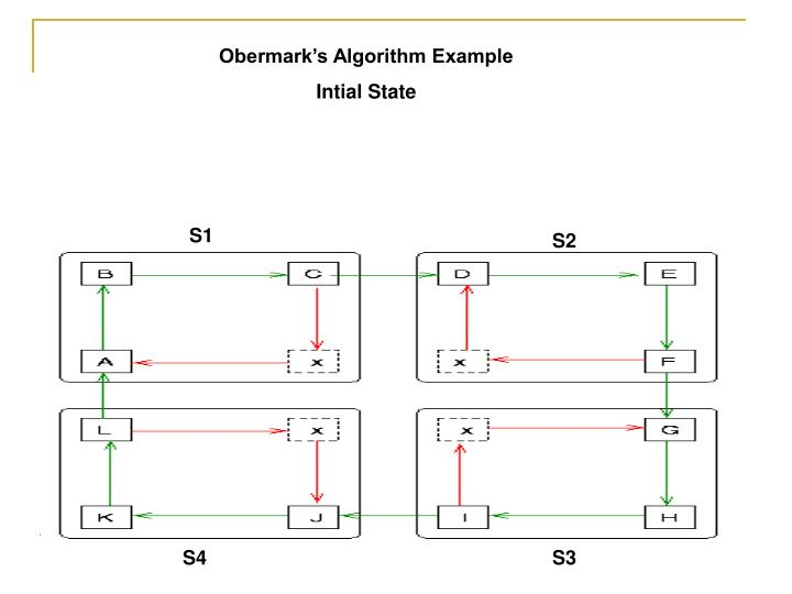 Obermark's Algorithm Example