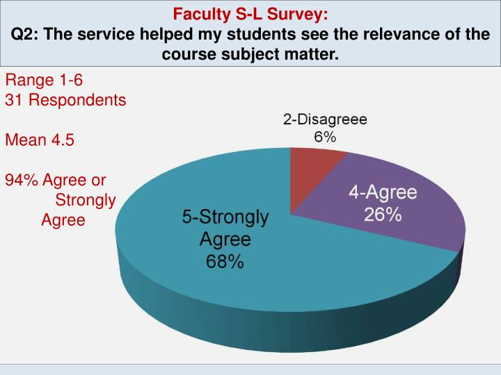 Faculty S-L Survey: