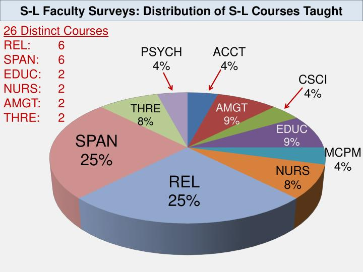S-L Faculty Surveys: Distribution of S-L Courses Taught
