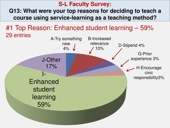 S-L Faculty Survey: