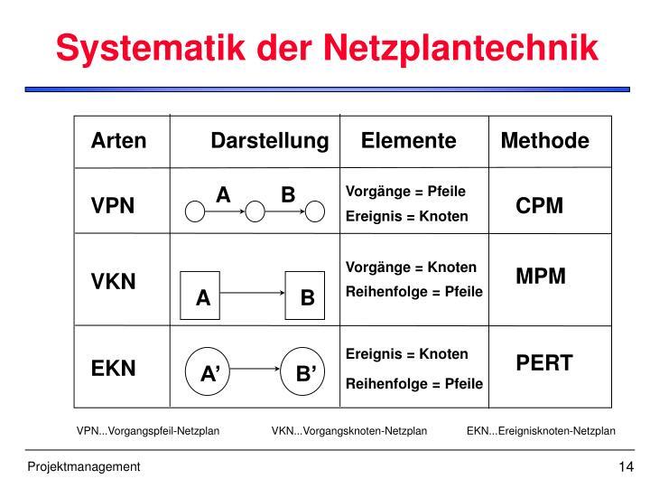 Systematik der Netzplantechnik