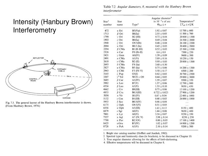 Intensity (Hanbury Brown) Interferometry