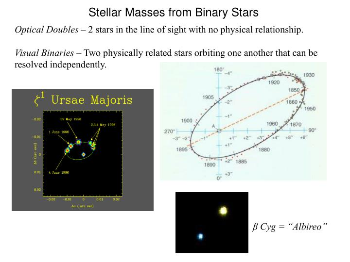 Stellar Masses from Binary Stars