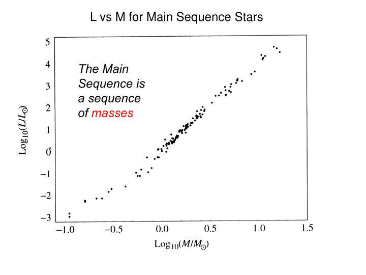 L vs M for Main Sequence Stars