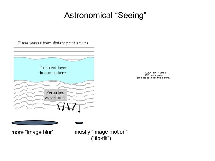 "Astronomical ""Seeing"""