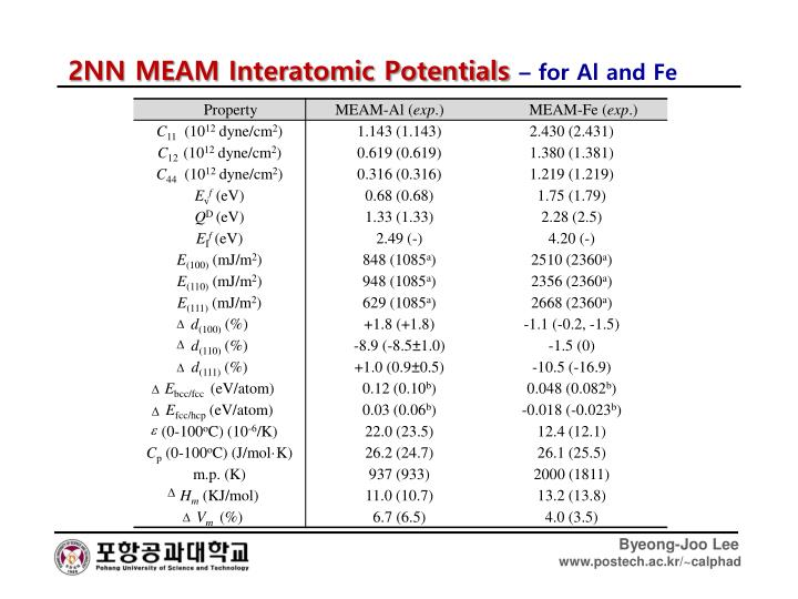 2NN MEAM Interatomic Potentials