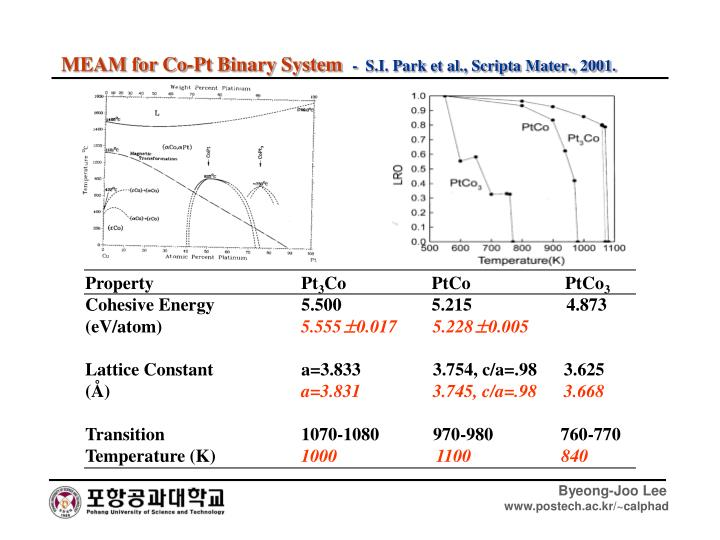 MEAM for Co-Pt Binary System