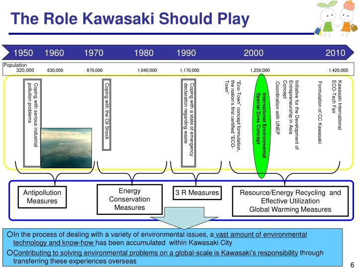 The Role Kawasaki Should Play