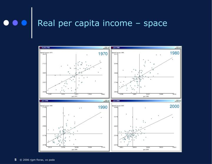 Real per capita income – space