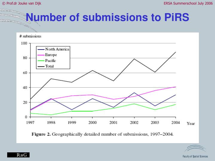 Number of submissions to PiRS