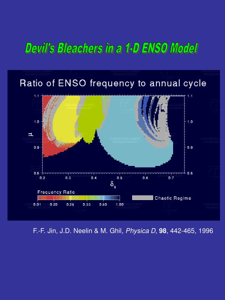 Devil's Bleachers in a 1-D ENSO Model