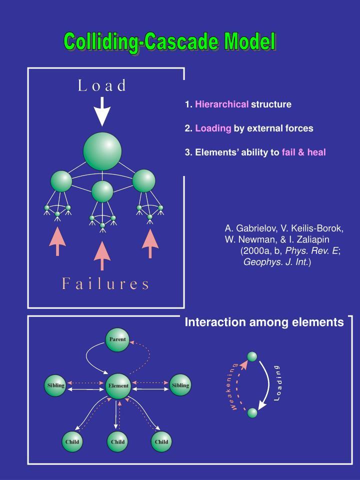 Colliding-Cascade Model