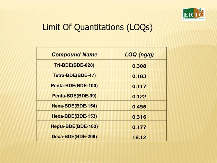 Limit Of Quantitations (LOQs)
