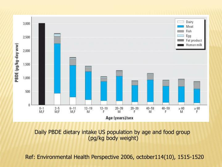 Daily PBDE dietary intake US population by age and food group