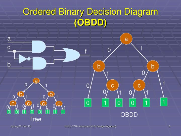 Ordered Binary Decision Diagram