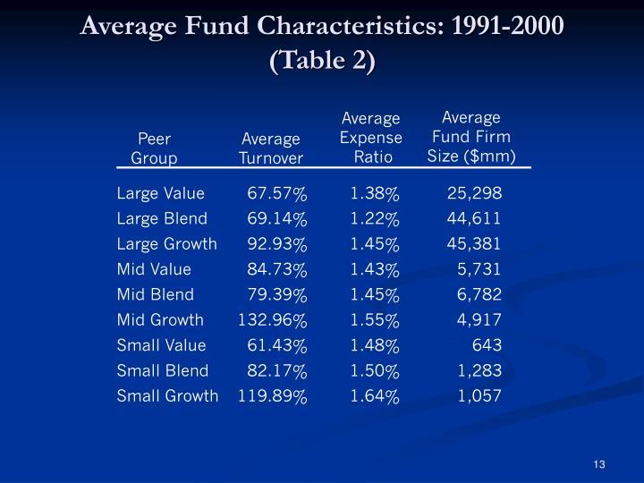 Average Fund Characteristics: 1991-2000