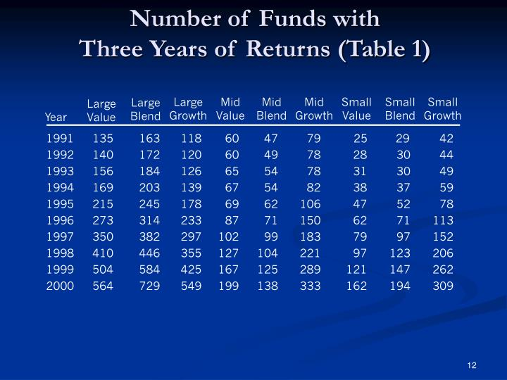 Number of Funds with