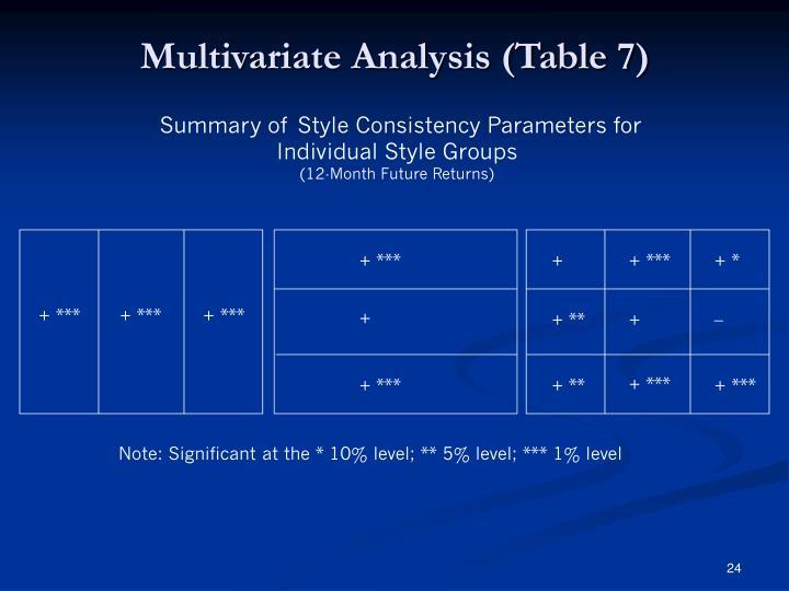 Multivariate Analysis (Table 7)