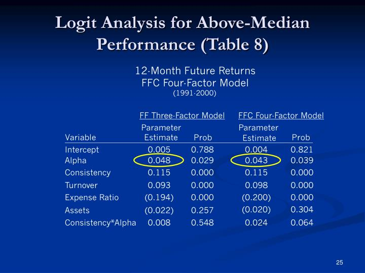 Logit Analysis for Above-Median Performance (Table 8)