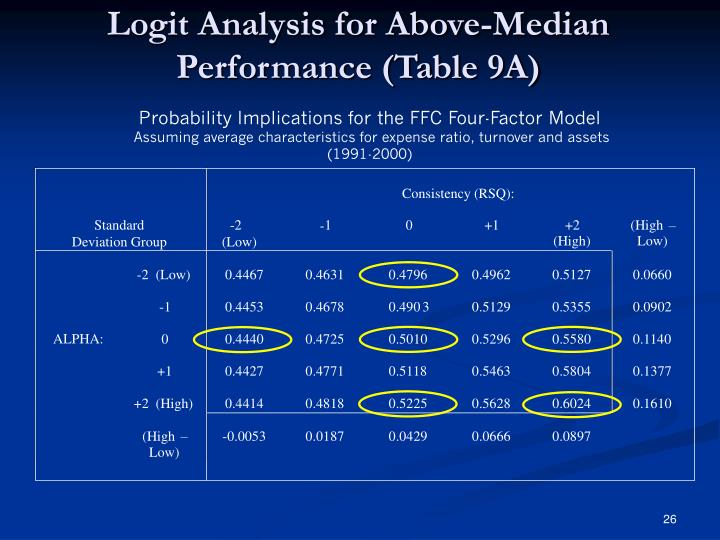 Logit Analysis for Above-Median Performance (Table 9A)