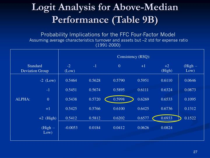 Logit Analysis for Above-Median Performance (Table 9B)