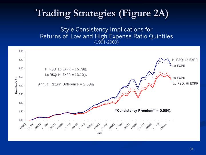 Trading Strategies (Figure 2A)