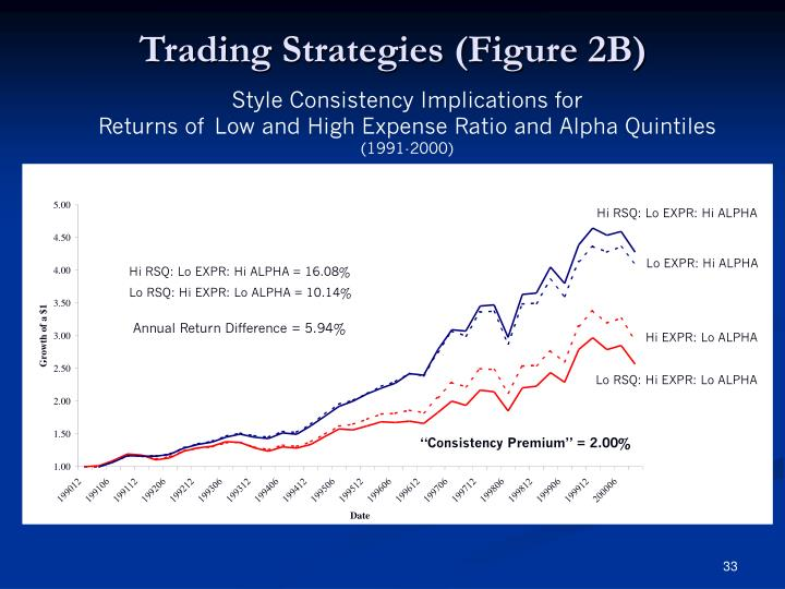 Trading Strategies (Figure 2B)