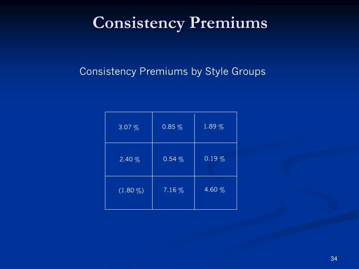 Consistency Premiums