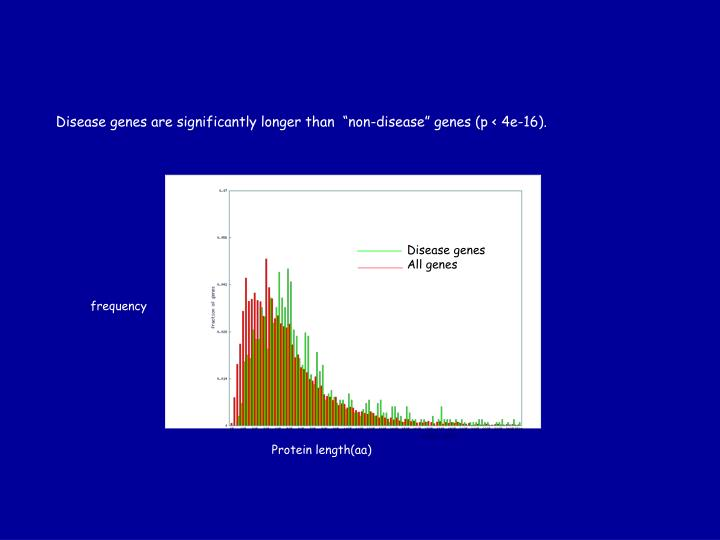 "Disease genes are significantly longer than  ""non-disease"" genes (p < 4e-16)."