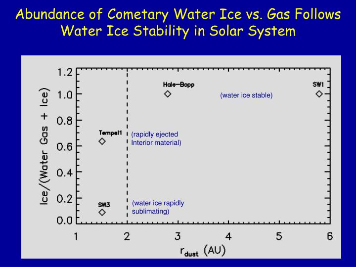 Abundance of Cometary Water Ice vs. Gas Follows Water Ice Stability in Solar System