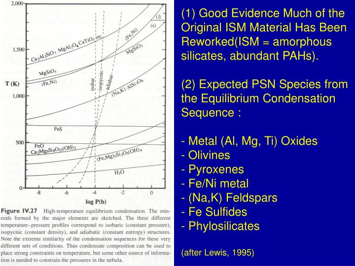 Good Evidence Much of the Original ISM Material Has Been Reworked(ISM = amorphous silicates, abundant PAHs).
