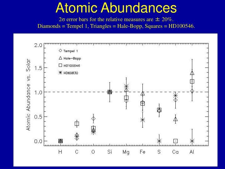 Atomic Abundances