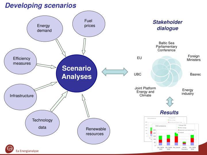 Developing scenarios