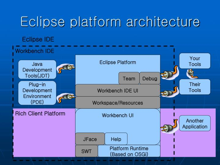 Eclipse platform architecture