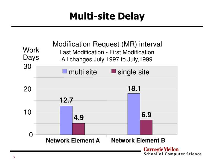 Multi site delay