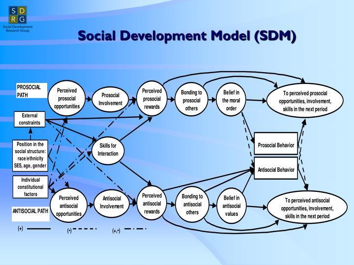 Social Development Model (SDM)
