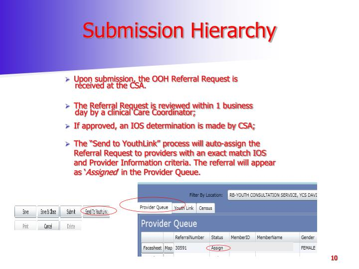 Submission Hierarchy