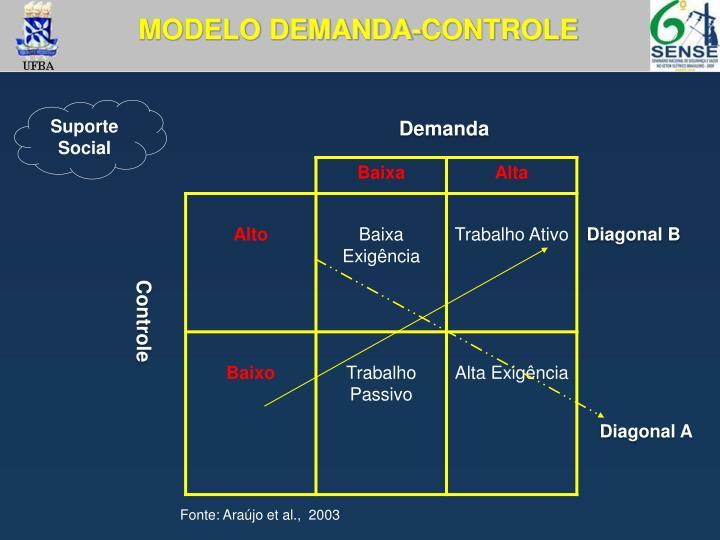 MODELO DEMANDA-CONTROLE