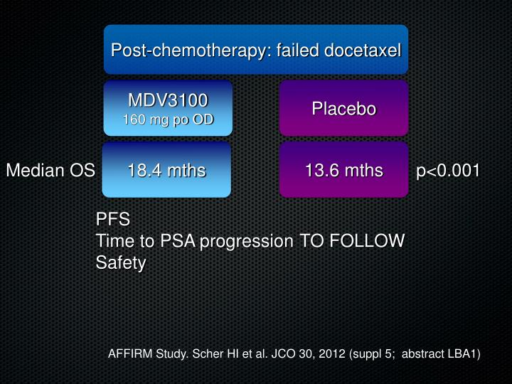 Post-chemotherapy: failed docetaxel