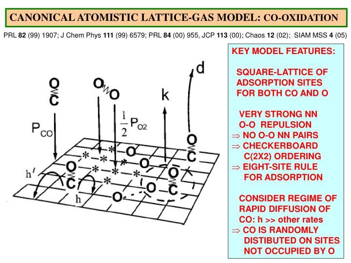 CANONICAL ATOMISTIC LATTICE-GAS MODEL: