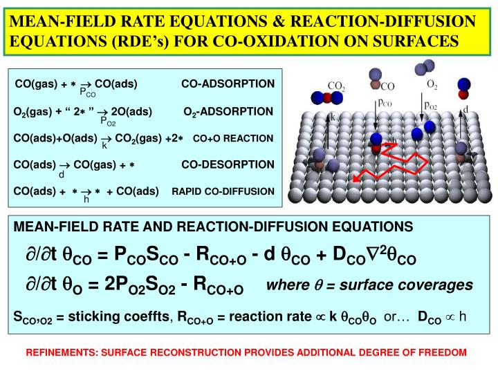 MEAN-FIELD RATE EQUATIONS & REACTION-DIFFUSION