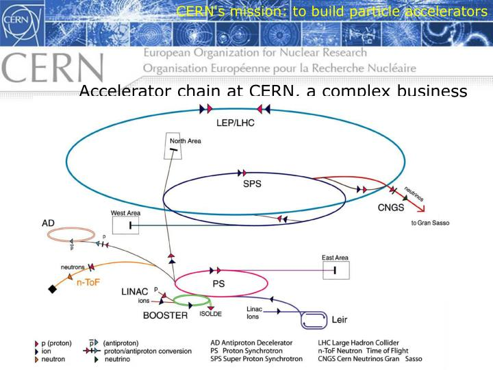 CERN's mission: to build particle accelerators