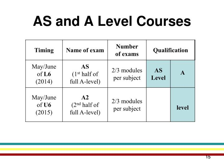 AS and A Level Courses