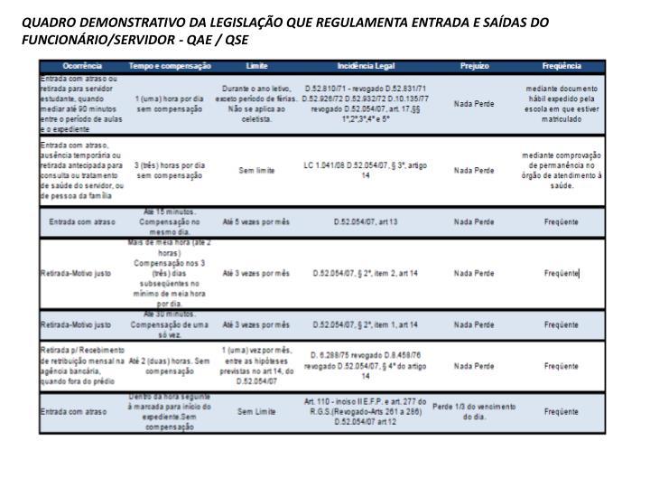 QUADRO DEMONSTRATIVO DA LEGISLAÇÃO QUE REGULAMENTA ENTRADA E SAÍDAS DO FUNCIONÁRIO/SERVIDOR - QAE / QSE