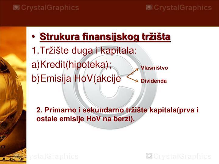 Strukura finansijskog tržišta