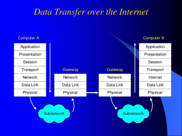 Data Transfer over the Internet